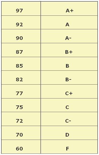 letter grade scale percentages